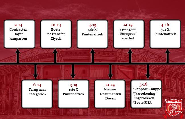 Tijdlijn problemen FC Twente: Van 2014 tot nu
